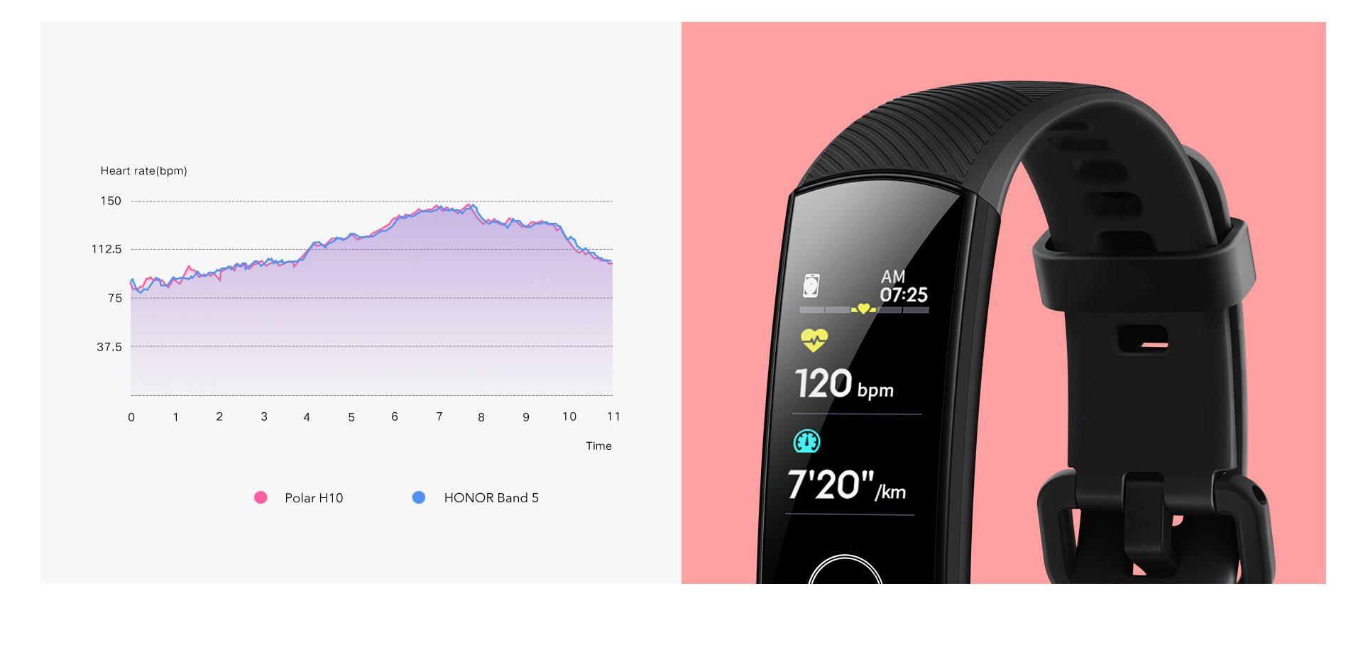 Honor Band 5 Heart rate monitoring
